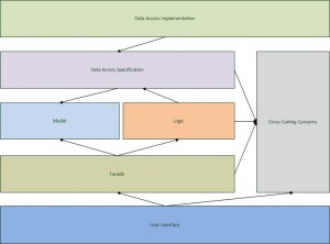 Diagram showing typical multi layered architecture